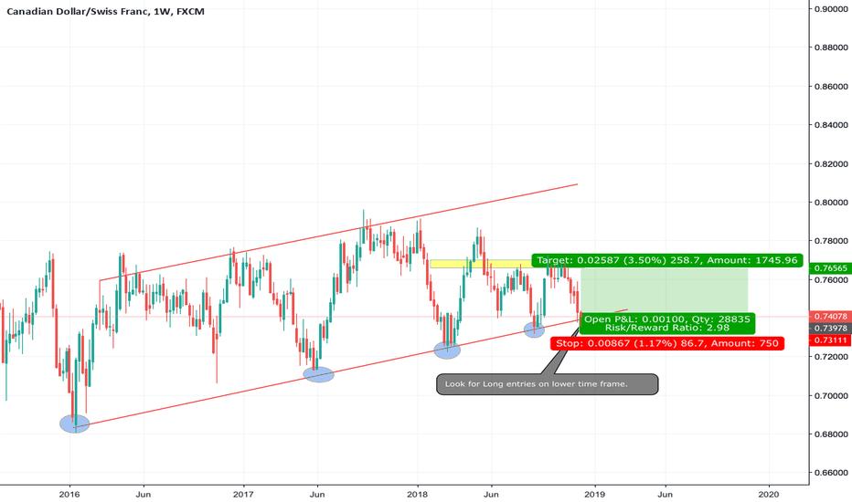 CADCHF: CADCHF Trendline bounce