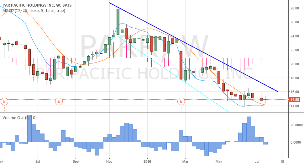 Downtrend PARR