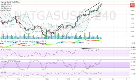 NATGASUSD: 1st time trading NGAS
