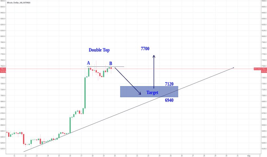 BTCUSD: BTC - Double-top drop to between  71xx-69xx then bounce to 7700