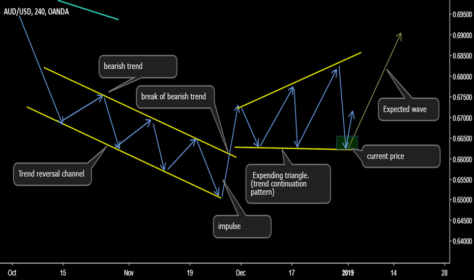 AUDUSD:  how a down trend gets reversed and set an up trend:- part 1
