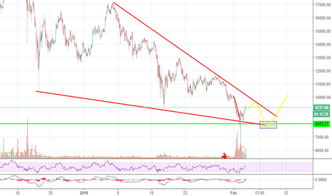 BTCUSD: Bitcoin waves
