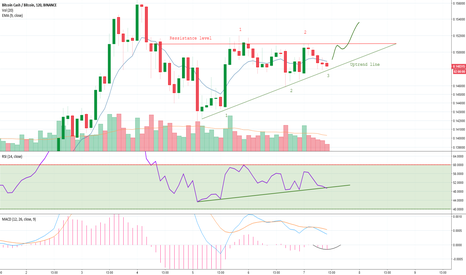 BCCBTC: Bitcoin Cash in Ascending Triangle Breakout Pattern.