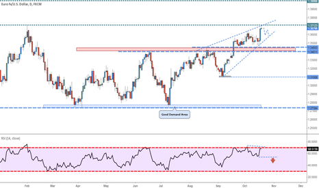 EURUSD: EURUSD - Rising Wedge
