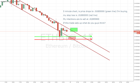 ETHBTC: 15 minute candles, Chart from NOOB