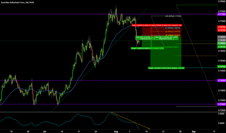 AUDCHF: AUDCHF SHORT TO THE 61.80%