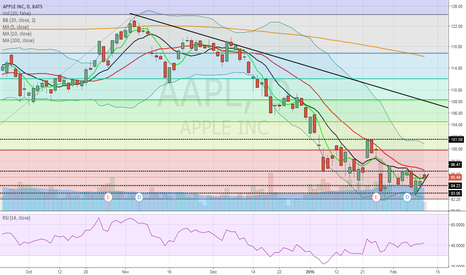 AAPL: AAPL opportunities
