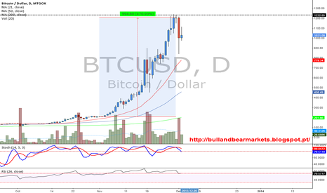 BTCUSD: Bitcoin appreciated 470% in November