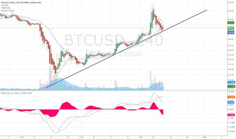 BTCUSD: 4HR BTCUSD Trendline - Bitfinex