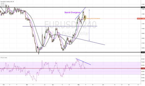 EURUSD: slowing momentum bearish bias