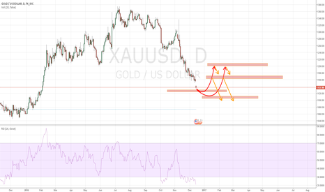 XAUUSD: Once Again: Be Patient