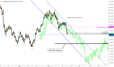 USDCAD: Bearish channel formed