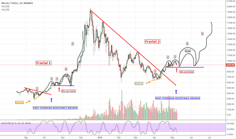 BTCUSDT: BTC and the beauty of fractals