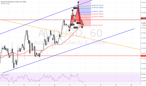 AUDUSD: POTENTIAL BULLISH CYPHER PATTERN ON AUDUSD