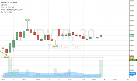 TWTR: support and resistance
