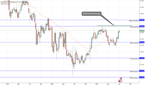 AUDJPY: AUD/JPY 88.000 on the cards?