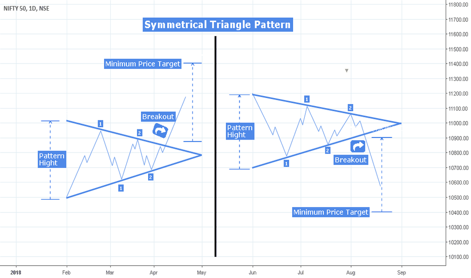 NIFTY: The Symmetrical Triangle : Continuation Pattern