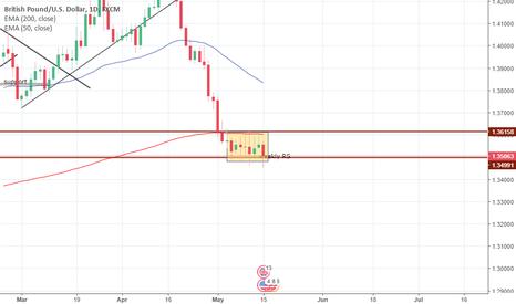 GBPUSD: GBPUSD consolidation