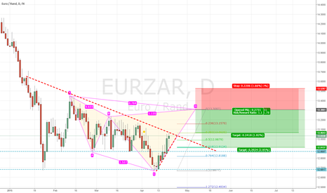 EURZAR: Cypher Pattern on EURZAR and carry trade opportunity