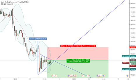 USDJPY: USDJPY Bear Flag / Pennant / Continuation Pattern