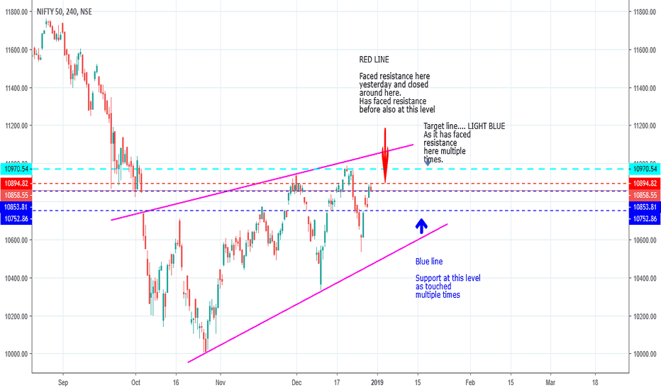 NIFTY: NIFTY 50 4 hour view