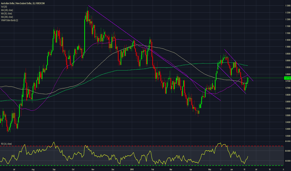 AUDNZD: AUDNZD watch for flag break and move higher