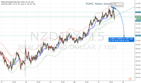 NZDJPY: No risk, no fun -> short the NZDJPY