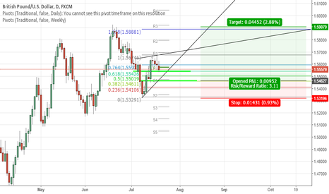 GBPUSD: Cable long at 1.546