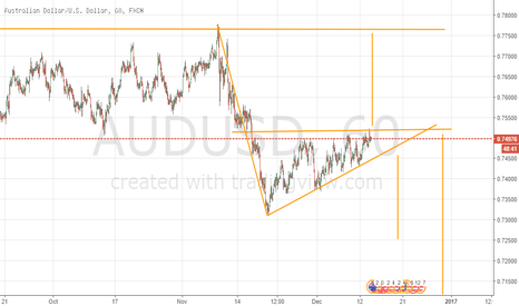 AUDUSD: Hedge the Wedge