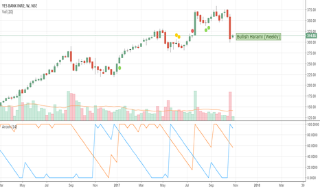 YESBANK: Bullish Harami on weekly charts