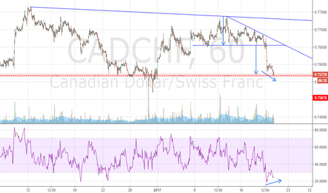 CADCHF: Wiling to Bounce Back