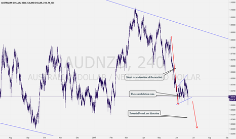 AUDNZD: Anothe AUDNZD Sell Opportunity