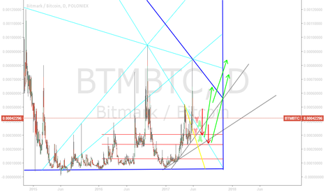 BTMBTC: Down BTM