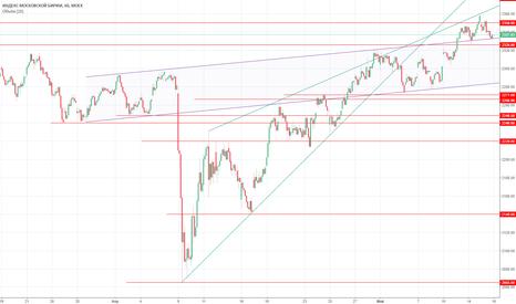 IMOEX: Взгляд на рынок перед открытием 16.05