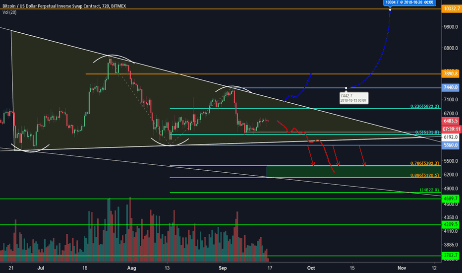 XBTUSD: Bitcoin is due for a large move!