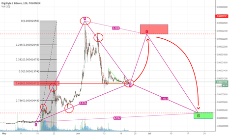 DGBBTC: This is the bottom of DGB, nex target is 2300sts?