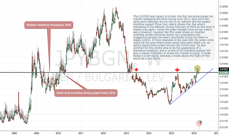 JPYBGN: The JPY/BGN currency pair are at a critical level (area)...