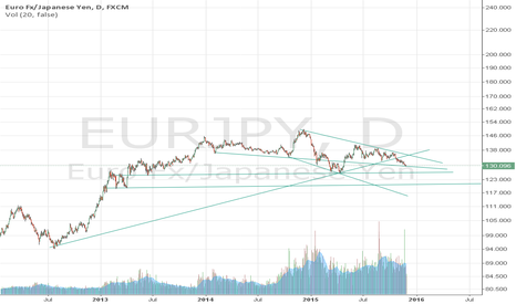 EURJPY: Trending Lines, Long run short