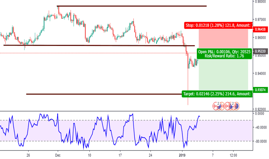 AUDCAD: Audcad , sell