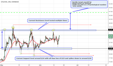 LTCUSD: LTC/USD Waiting on breakout of channel