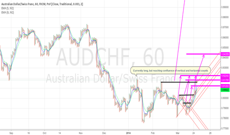 AUDCHF: 60min PnF for AUDCHF