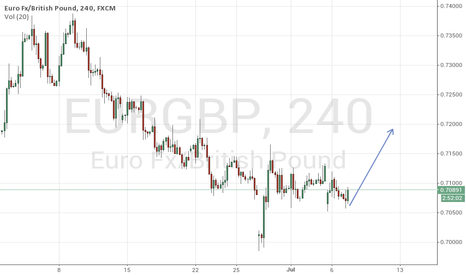EURGBP: Eurgbp::Its time to buy.