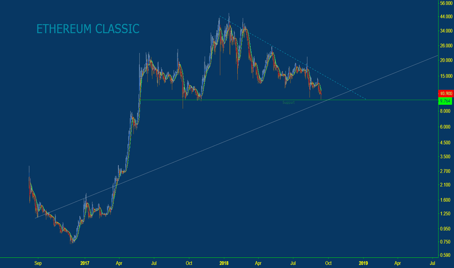 ETCUSD: ETHEREUM CLASSIC / USD 1 DAY CHART ANALYSIS