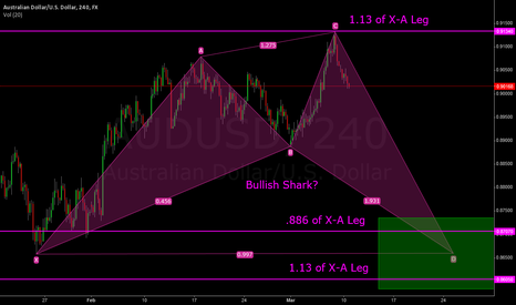 AUDUSD: AUD/USD Bullish Shark Possibility