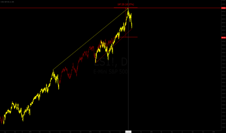 ES1!: SP500 self repeating 2012/2013?