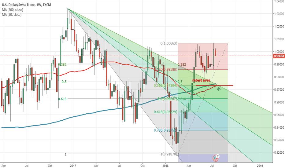 USDCHF: buy green arrow ...