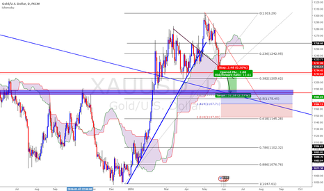 XAUUSD: XAAUSD - Wait for failure and SELL.