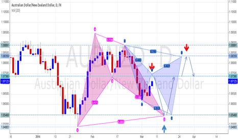 AUDNZD: Long term AUD/NZD, PA down then Bullish Bat then Bearish Cypher