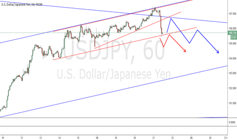 USDJPY: USDJPY two possible setups for short