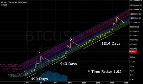 BTCUSD: 3 large cycles of Bitcoin